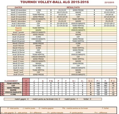 2015 12 22 classement volley alg 1